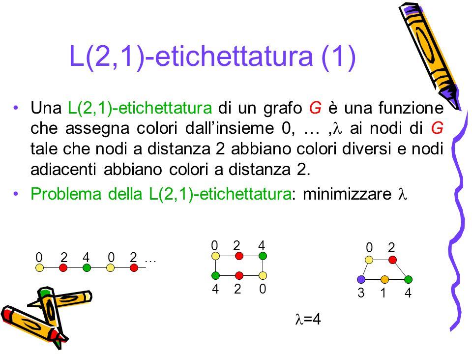 L(2,1)-etichettatura (1) Una L(2,1)-etichettatura di un grafo G è una funzione che assegna colori dallinsieme 0, …, ai nodi di G tale che nodi a distanza 2 abbiano colori diversi e nodi adiacenti abbiano colori a distanza 2.