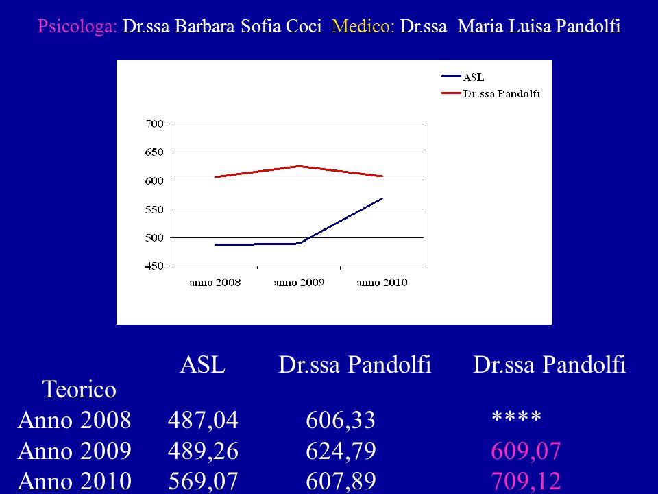 Psicologa: Dr.ssa Barbara Sofia Coci Medico: Dr.ssa Maria Luisa Pandolfi ASL Dr.ssa Pandolfi Dr.ssa Pandolfi Teorico Anno 2008 487,04 606,33 **** Anno