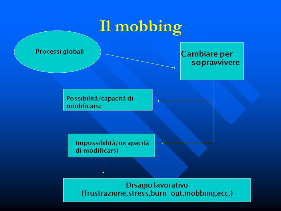 Il mobbing Processi globali Cambiare per sopravvivere Possibilità/capacità di modificarsi Impossibilità/incapacità di modificarsi Disagio lavorativo (