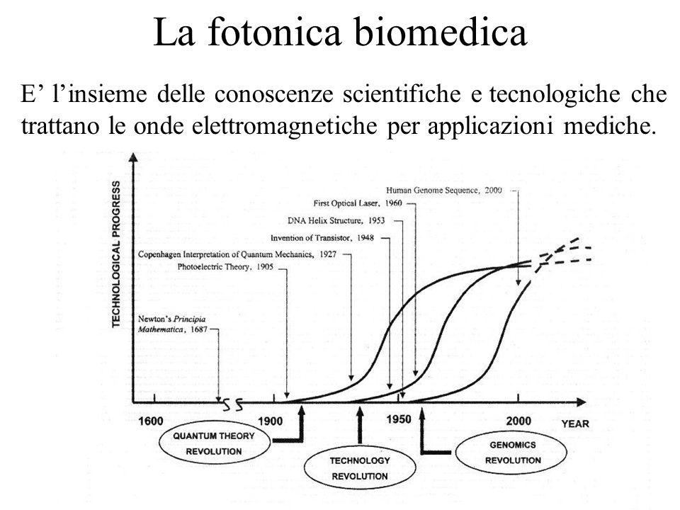 La fotonica biomedica E linsieme delle conoscenze scientifiche e tecnologiche che trattano le onde elettromagnetiche per applicazioni mediche.