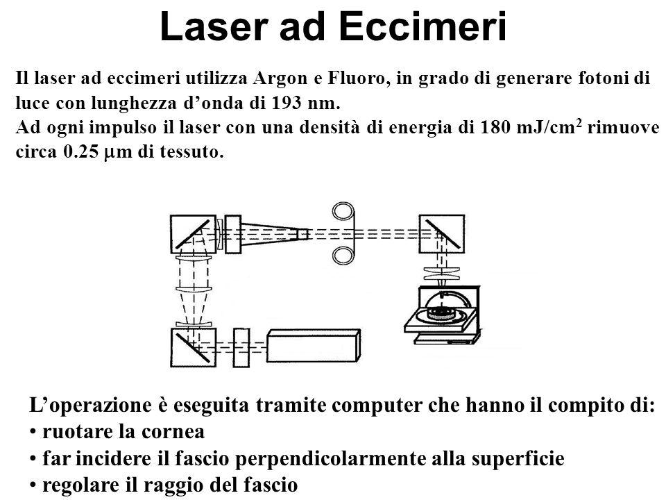 Laser ad Eccimeri Il laser ad eccimeri utilizza Argon e Fluoro, in grado di generare fotoni di luce con lunghezza donda di 193 nm. Ad ogni impulso il