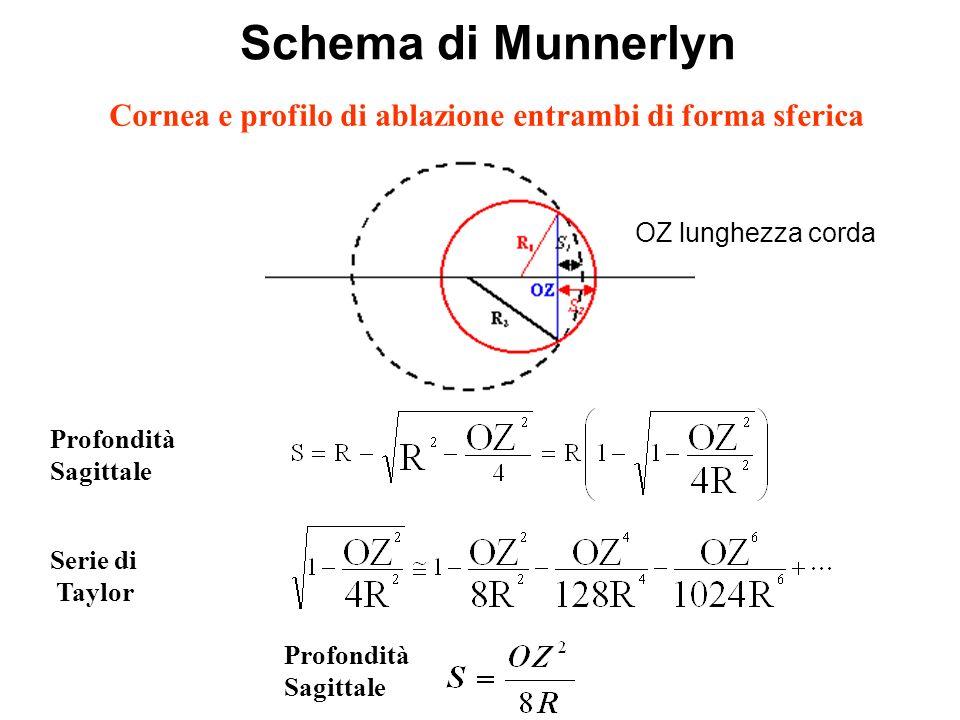Schema di Munnerlyn Profondità Sagittale Serie di Taylor Cornea e profilo di ablazione entrambi di forma sferica Profondità Sagittale OZ lunghezza cor