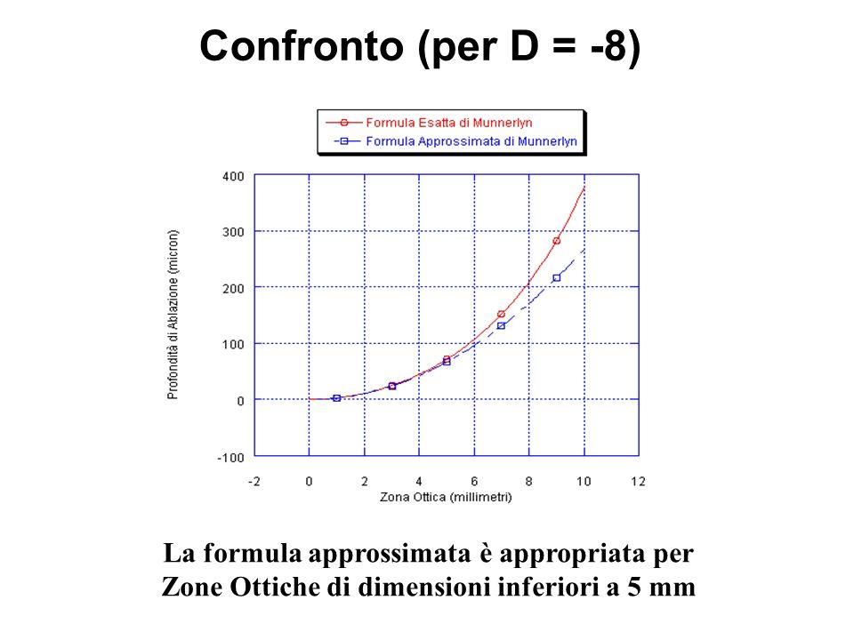 Confronto (per D = -8) La formula approssimata è appropriata per Zone Ottiche di dimensioni inferiori a 5 mm