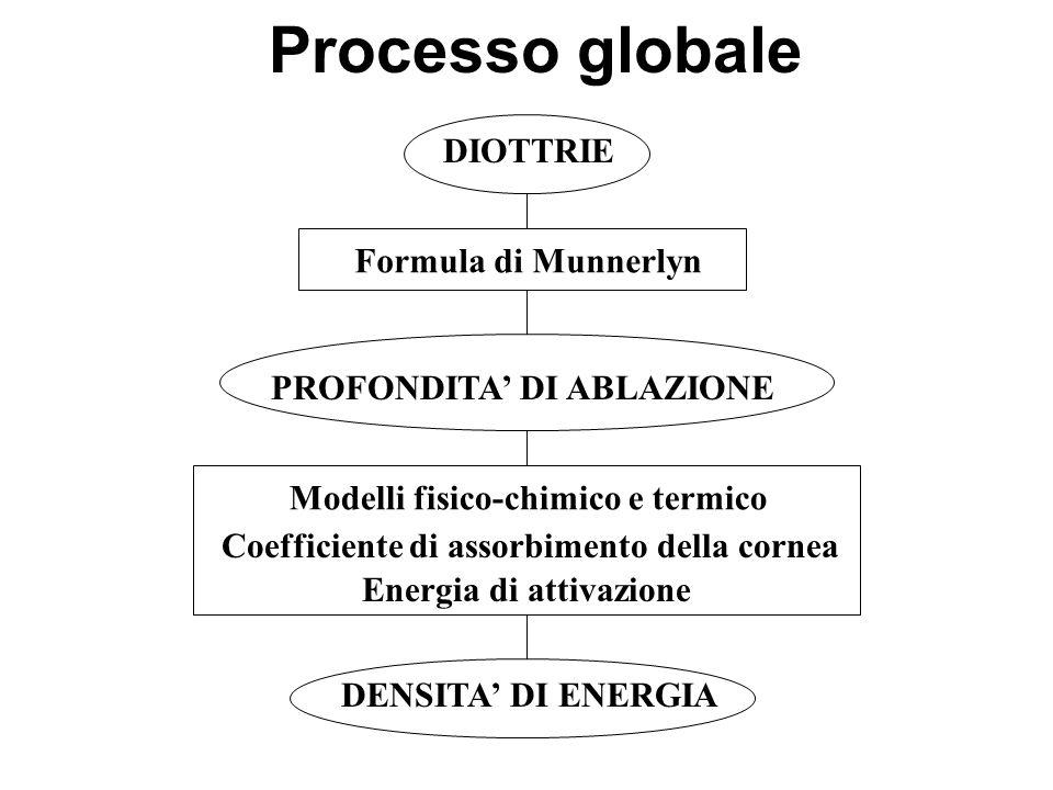 Processo globale DIOTTRIE Formula di Munnerlyn PROFONDITA DI ABLAZIONE Modelli fisico-chimico e termico DENSITA DI ENERGIA Coefficiente di assorbiment