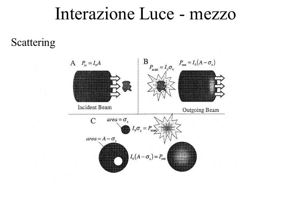 Interazione Luce - mezzo Scattering