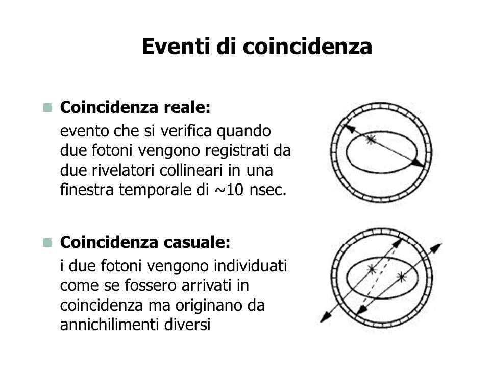 Eventi di coincidenza Coincidenza scatterata: uno dei due fotoni è andato incontro ad effetto Compton prima di essere rivelato Effetto Compton: in seguito allinterazione tra un fotone e un elettrone, il fotone perde parte della sua energia e il suo percorso viene deviato