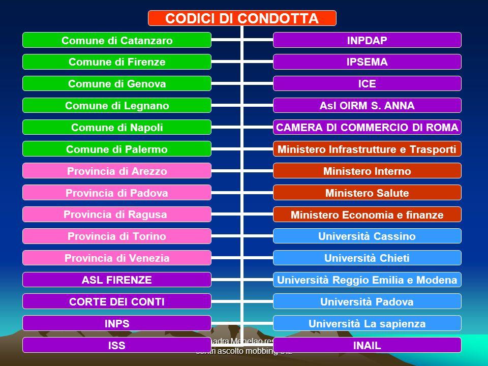 CODICI DI CONDOTTA Comune di Catanzaro INPDAP Comune di Firenze IPSEMA Comune di Genova ICE Comune di Legnano Asl OIRM S. ANNA Comune di Napoli CAMERA