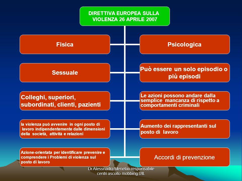 Dr Alessnadra Menelao responsabile centri ascolto mobbing UIL DIRETTIVA EUROPEA SULLA VIOLENZA 26 APRILE 2007 FisicaPsicologica Sessuale Può essere un