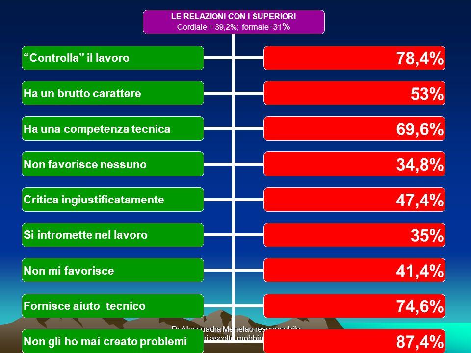 LE RELAZIONI CON I SUPERIORI Cordiale = 39,2%; formale=31% Controlla il lavoro78,4% Ha un brutto carattere53% Ha una competenza tecnica69,6% Non favor