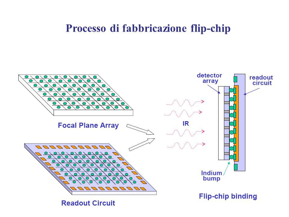 Processo di fabbricazione flip-chip