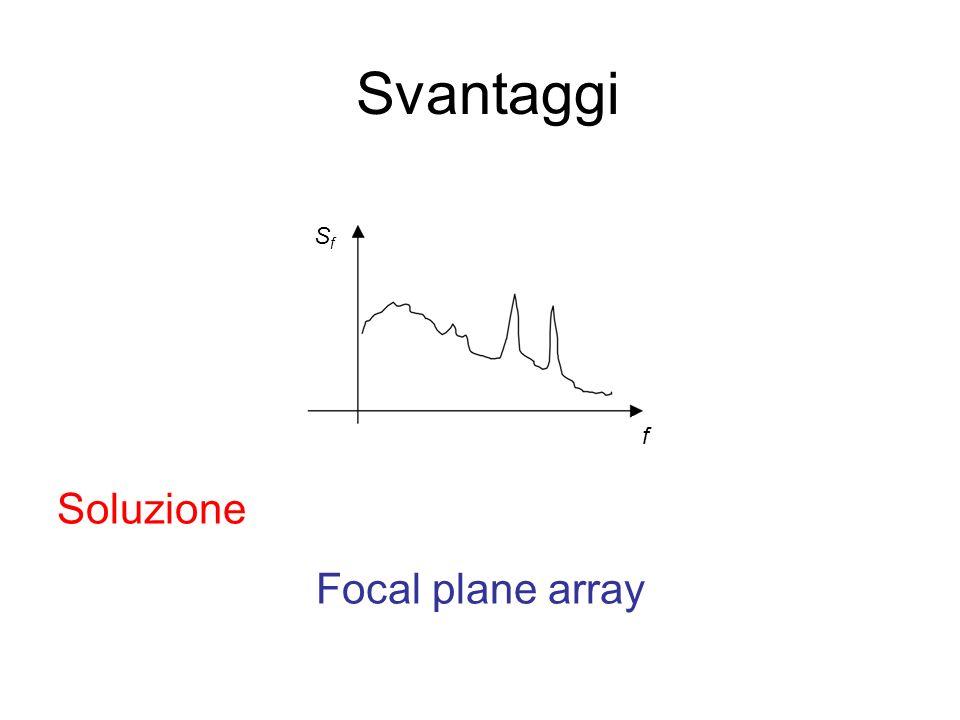 Focal plane array Svantaggi f SfSf Soluzione