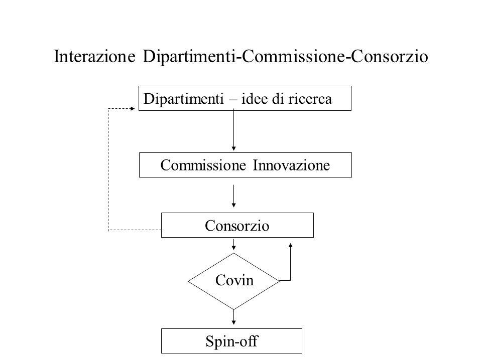 Interazione Dipartimenti-Commissione-Consorzio Dipartimenti – idee di ricerca Commissione Innovazione Consorzio Spin-off Covin