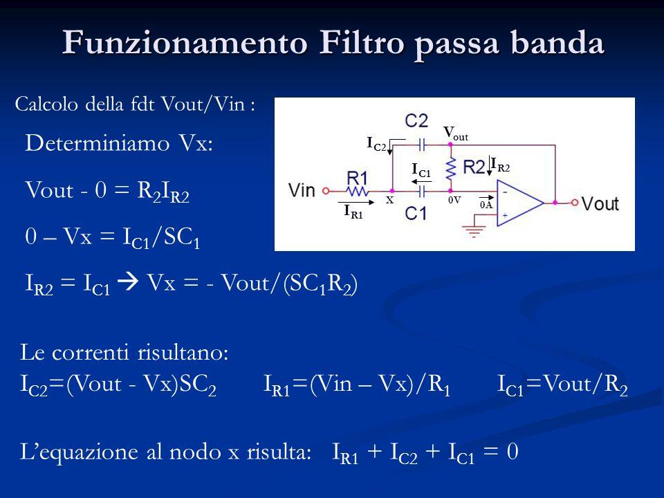 Funzionamento Filtro passa banda Calcolo della fdt Vout/Vin : I R1 I C2 I C1 X0V V out I R2 0A Determiniamo Vx: Vout - 0 = R 2 I R2 0 – Vx = I C1 /SC 1 I R2 = I C1 Vx = - Vout/(SC 1 R 2 ) Le correnti risultano: I C2 =(Vout - Vx)SC 2 I R1 =(Vin – Vx)/R 1 I C1 =Vout/R 2 Lequazione al nodo x risulta: I R1 + I C2 + I C1 = 0