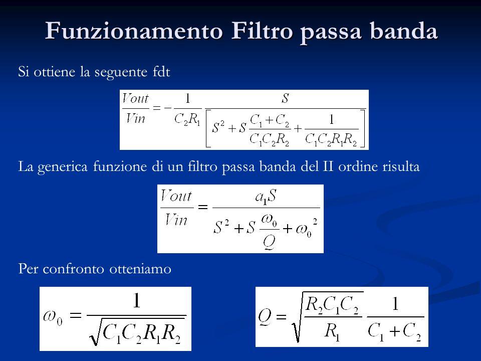 Funzionamento Filtro passa banda La generica funzione di un filtro passa banda del II ordine risulta Per confronto otteniamo Si ottiene la seguente fdt