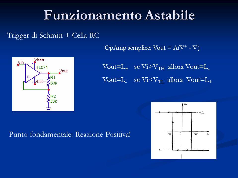 Funzionamento Astabile Trigger di Schmitt + Cella RC OpAmp semplice: Vout = A(V + - V - ) Vout=L + se Vi>V TH allora Vout=L - Vout=L - se Vi<V TL allora Vout=L + Punto fondamentale: Reazione Positiva!