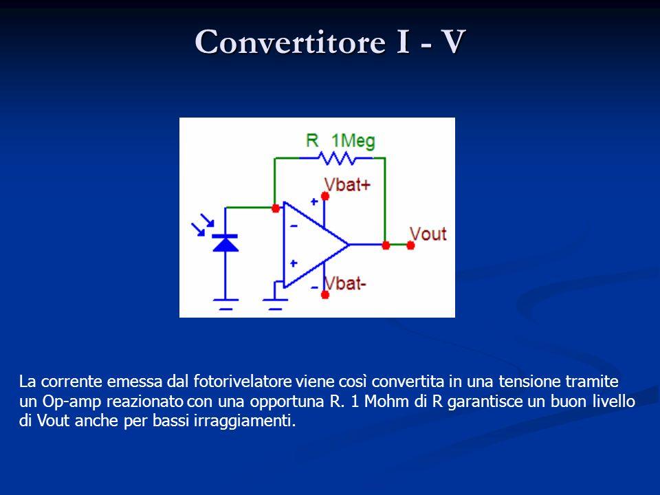Convertitore I - V La corrente emessa dal fotorivelatore viene così convertita in una tensione tramite un Op-amp reazionato con una opportuna R.