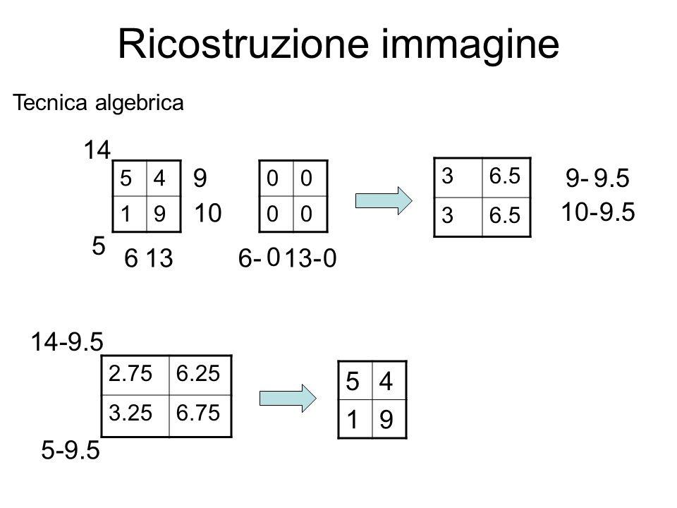 Tecnica algebrica 54 19 00 00 54 19 6136-13- 36.5 3 9 10 9- 10- 2.756.25 3.256.75 14 5 14-9.5 5-9.5 9.5 0 0 Ricostruzione immagine
