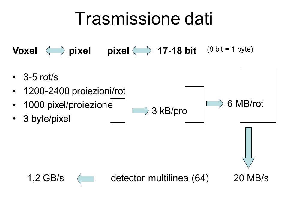 Trasmissione dati 3-5 rot/s 1200-2400 proiezioni/rot 1000 pixel/proiezione 3 byte/pixel 3 kB/pro 6 MB/rot 20 MB/sdetector multilinea (64)1,2 GB/s 17-1