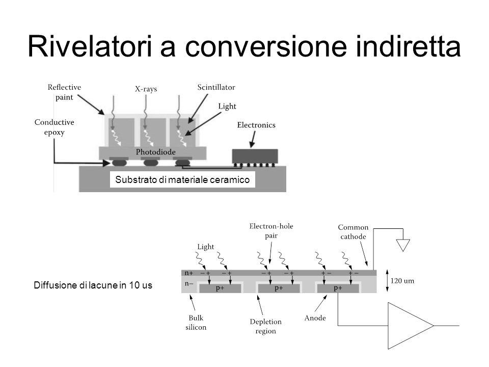 Rivelatori a conversione indiretta Substrato di materiale ceramico Diffusione di lacune in 10 us