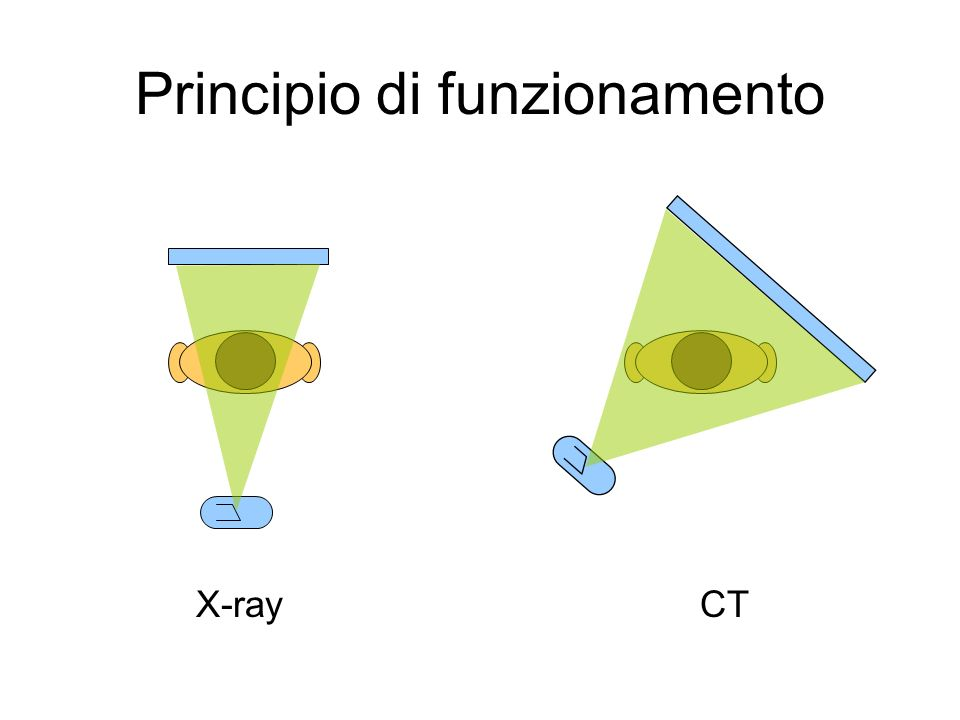 X-ray CT Principio di funzionamento