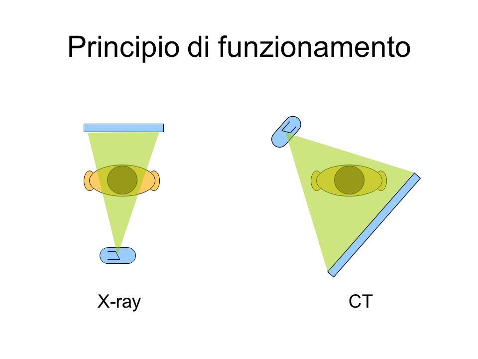 X-ray proiezione 2D dati 2D CT Principio di funzionamento
