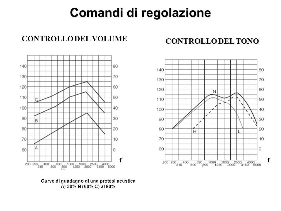Comandi di regolazione CONTROLLO DEL VOLUME CONTROLLO DEL TONO ff Curve di guadagno di una protesi acustica A) 30% B) 60% C) al 90%