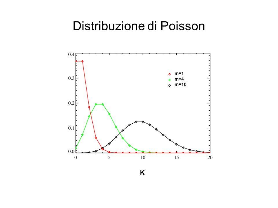 Distribuzione di Poisson K m=1 m=4 m=10
