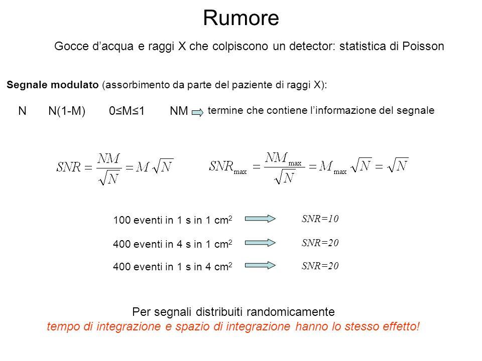 Rumore Gocce dacqua e raggi X che colpiscono un detector: statistica di Poisson Segnale modulato (assorbimento da parte del paziente di raggi X): NN(1-M)0M1NM termine che contiene linformazione del segnale 100 eventi in 1 s in 1 cm 2 SNR=10 400 eventi in 4 s in 1 cm 2 SNR=20 400 eventi in 1 s in 4 cm 2 SNR=20 Per segnali distribuiti randomicamente tempo di integrazione e spazio di integrazione hanno lo stesso effetto!