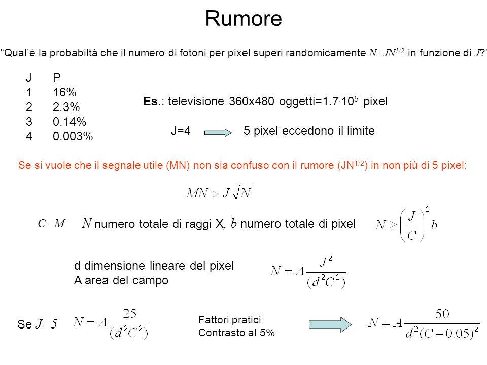 Rumore Qualè la probabiltà che il numero di fotoni per pixel superi randomicamente N+JN 1/2 in funzione di J .