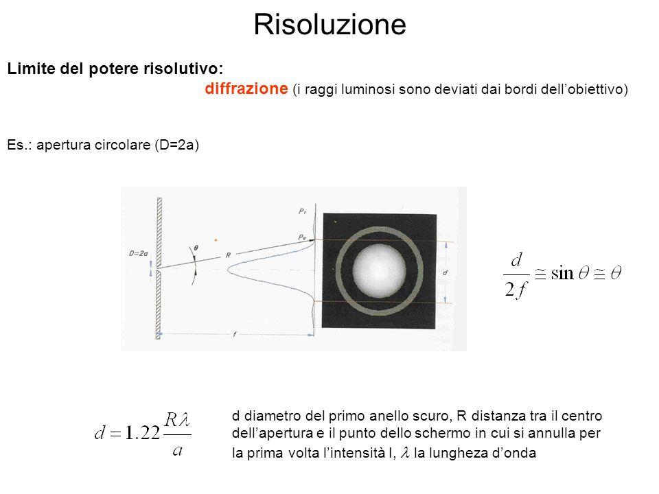 Risoluzione Limite del potere risolutivo: diffrazione (i raggi luminosi sono deviati dai bordi dellobiettivo) Es.: apertura circolare (D=2a) d diametro del primo anello scuro, R distanza tra il centro dellapertura e il punto dello schermo in cui si annulla per la prima volta lintensità I, la lungheza donda