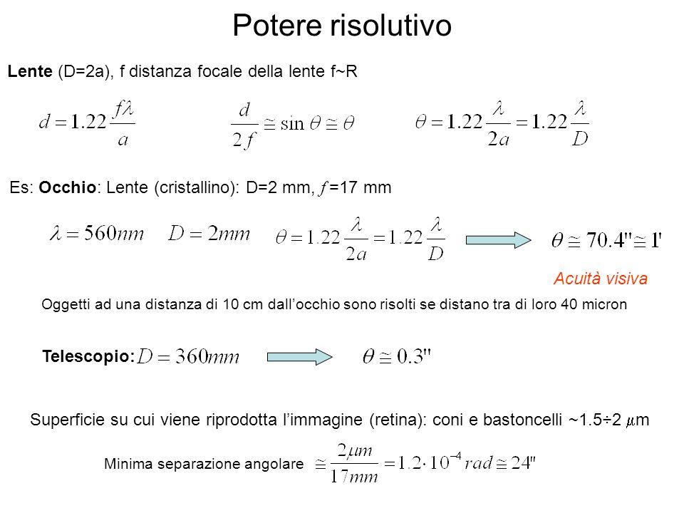 Potere risolutivo Es: Occhio: Lente (cristallino): D=2 mm, f =17 mm Superficie su cui viene riprodotta limmagine (retina): coni e bastoncelli ~1.5÷2 m Minima separazione angolare Lente (D=2a), f distanza focale della lente f~R Acuità visiva Telescopio: Oggetti ad una distanza di 10 cm dallocchio sono risolti se distano tra di loro 40 micron