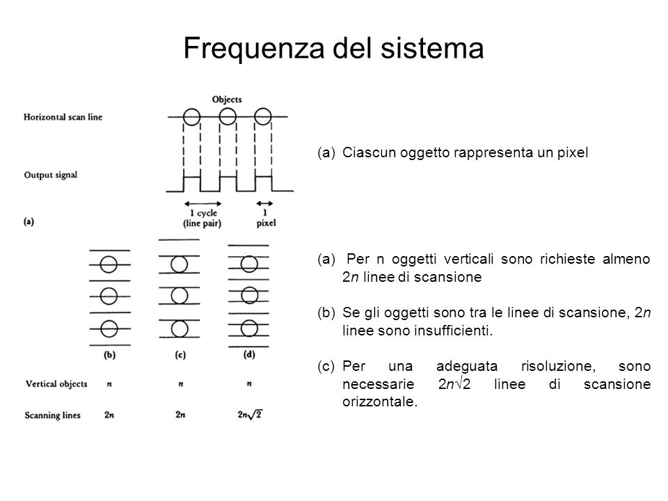 Frequenza del sistema (a)Ciascun oggetto rappresenta un pixel (a) Per n oggetti verticali sono richieste almeno 2n linee di scansione (b)Se gli oggett