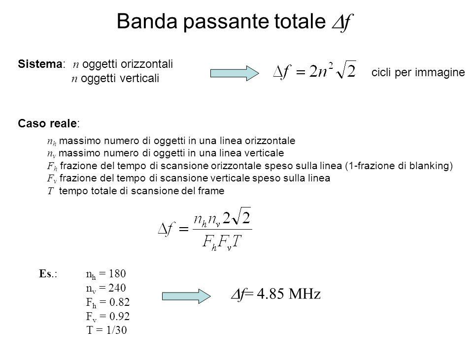 Banda passante totale f Sistema: n oggetti orizzontali n oggetti verticali Caso reale: n h massimo numero di oggetti in una linea orizzontale n v massimo numero di oggetti in una linea verticale F h frazione del tempo di scansione orizzontale speso sulla linea (1-frazione di blanking) F v frazione del tempo di scansione verticale speso sulla linea T tempo totale di scansione del frame Es.:n h = 180 n v = 240 F h = 0.82 F v = 0.92 T = 1/30 f= 4.85 MHz cicli per immagine