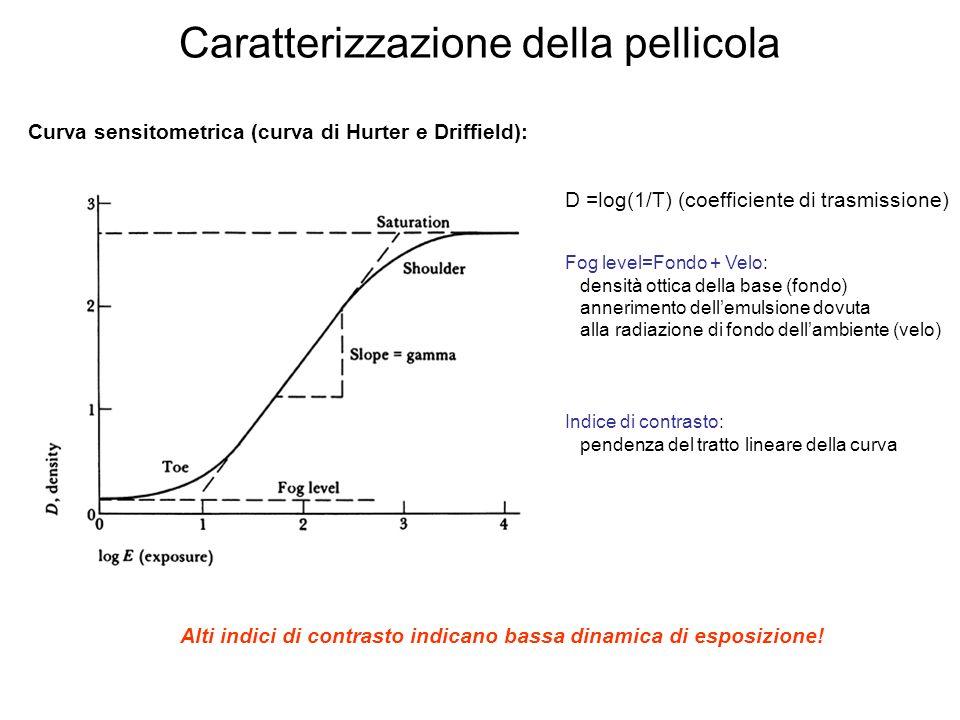 Caratterizzazione della pellicola Curva sensitometrica (curva di Hurter e Driffield): D =log(1/T) (coefficiente di trasmissione) Fog level=Fondo + Velo: densità ottica della base (fondo) annerimento dellemulsione dovuta alla radiazione di fondo dellambiente (velo) Indice di contrasto: pendenza del tratto lineare della curva Alti indici di contrasto indicano bassa dinamica di esposizione!