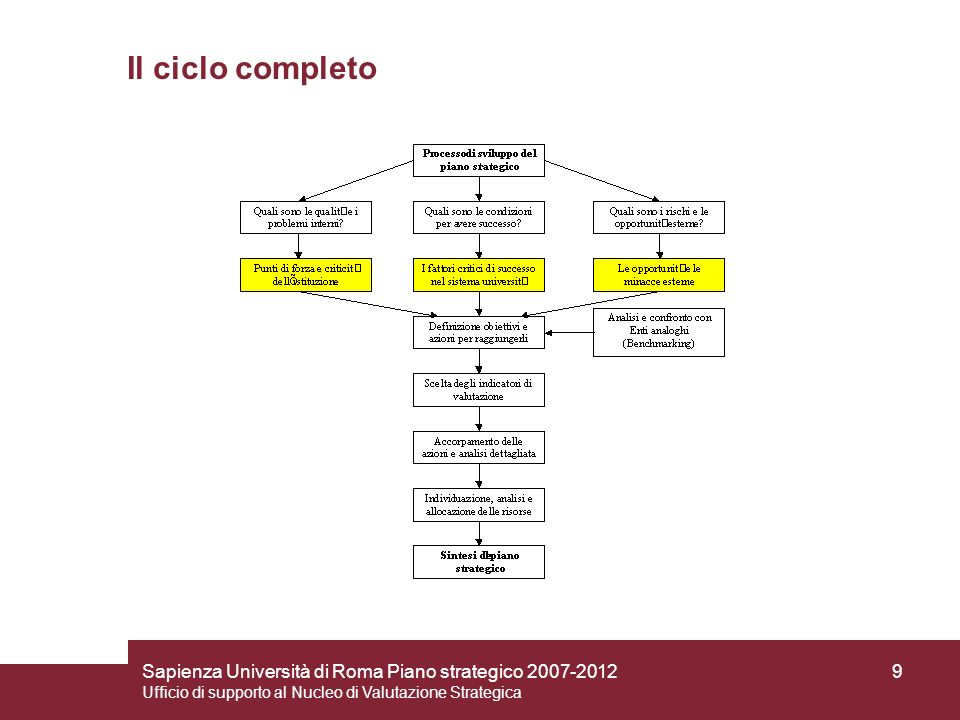 Sapienza Università di Roma Piano strategico 2007-2012 Ufficio di supporto al Nucleo di Valutazione Strategica 10 Gli strumenti utilizzati: 1) lanalisi SWOT