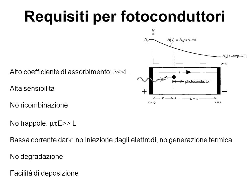 Requisiti per fotoconduttori Alto coefficiente di assorbimento: <<L Alta sensibilità No ricombinazione No trappole: E>> L Bassa corrente dark: no inie