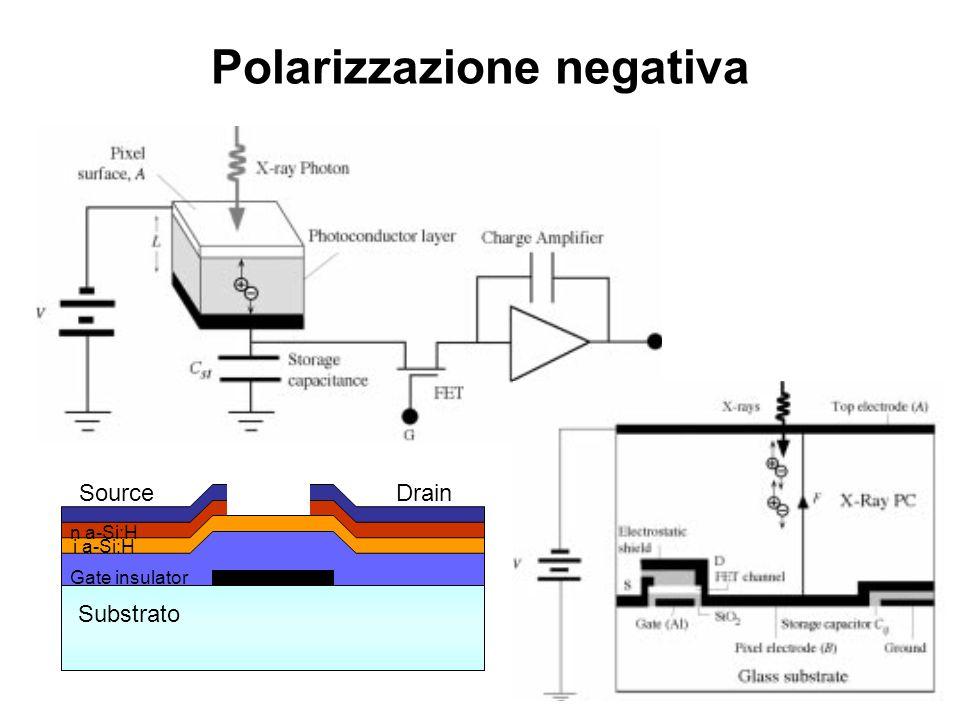 Polarizzazione negativa Substrato Gate Gate insulator SourceDrain i a-Si:H n a-Si:H