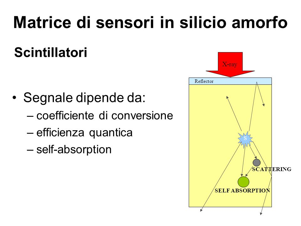 Scintillatori Segnale dipende da: –coefficiente di conversione –efficienza quantica –self-absorption X- ray S SCATTERING SELF ABSORPTION Reflector Mat