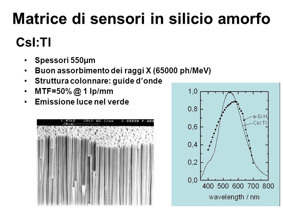 CsI:Tl Spessori 550µm Buon assorbimento dei raggi X (65000 ph/MeV) Struttura colonnare: guide donde MTF=50% @ 1 lp/mm Emissione luce nel verde Matrice
