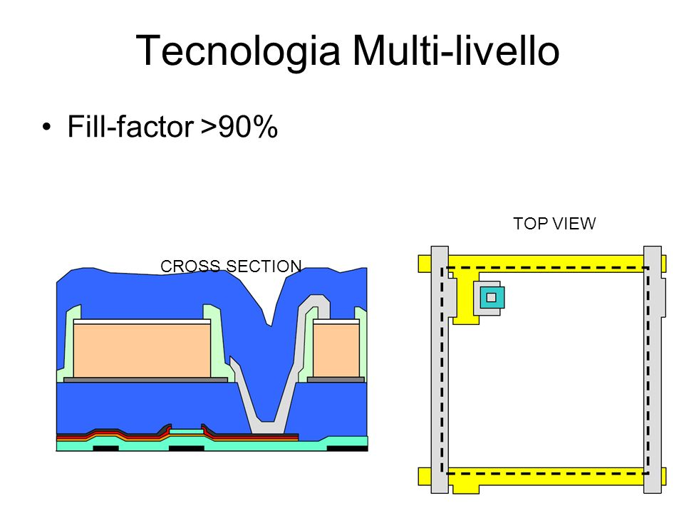 Tecnologia Multi-livello Fill-factor >90% CROSS SECTION TOP VIEW