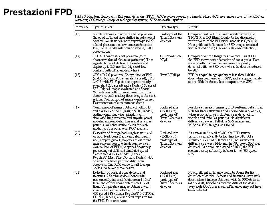 Prestazioni FPD