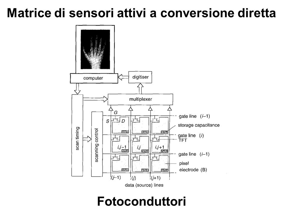 Matrice di sensori attivi a conversione diretta Fotoconduttori