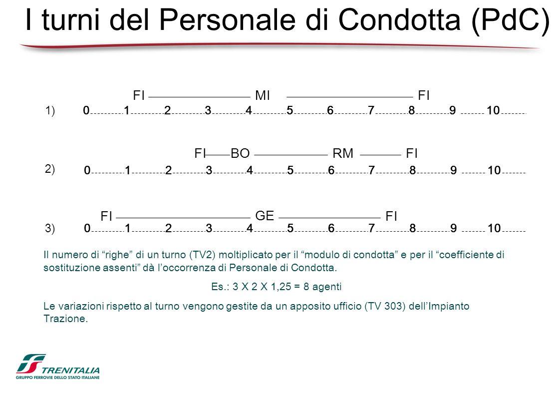 I turni del Personale di Condotta (PdC) 012345610987 Il numero di righe di un turno (TV2) moltiplicato per il modulo di condotta e per il coefficiente
