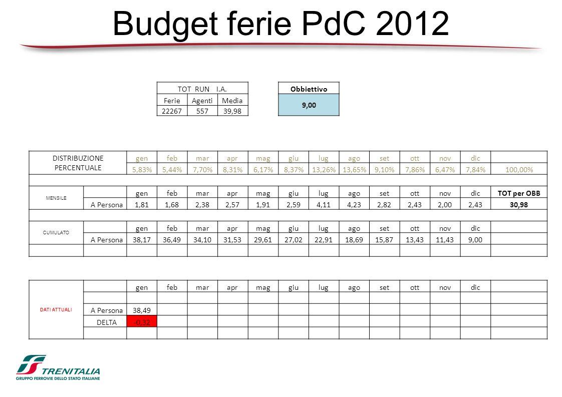 Budget ferie PdC 2012 TOT RUN I.A.Obbiettivo FerieAgentiMedia 9,00 2226755739,98 DISTRIBUZIONE PERCENTUALE genfebmaraprmaggiulugagosetottnovdic 5,83%5