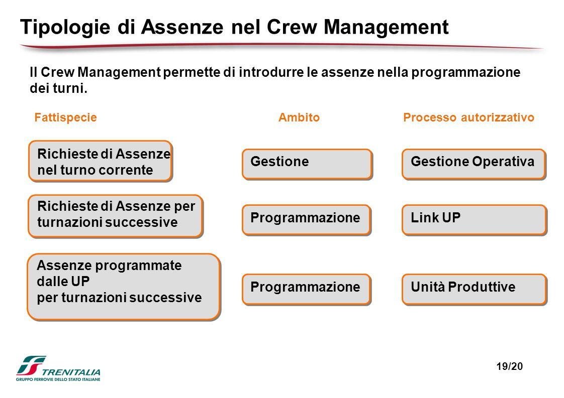 Tipologie di Assenze nel Crew Management Richieste di Assenze nel turno corrente Il Crew Management permette di introdurre le assenze nella programmaz