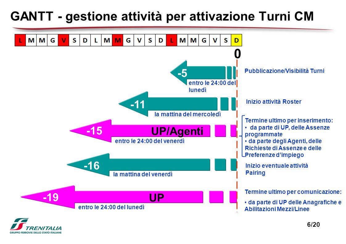 GANTT - gestione attività per attivazione Turni CM -5 Pubblicazione/Visibilità Turni -11 Inizio attività Roster -15 Termine ultimo per inserimento: da