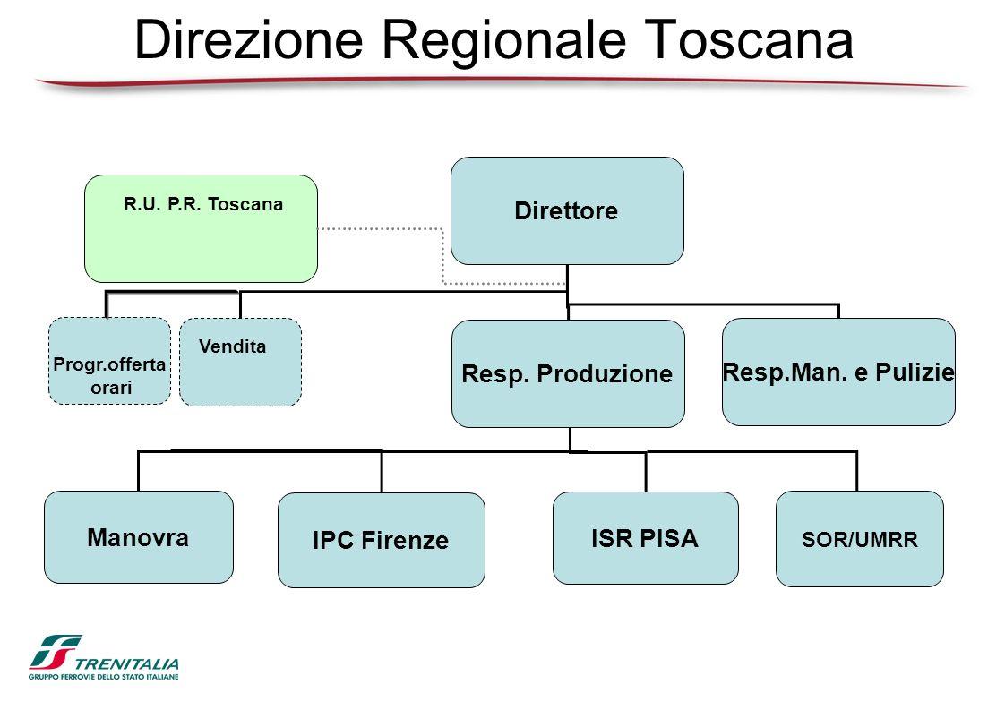Direzione Regionale Toscana Direttore Resp. Produzione Resp.Man. e Pulizie IPC Firenze ISR PISA Manovra SOR/UMRR Vendita R.U. P.R. Toscana Progr.offer