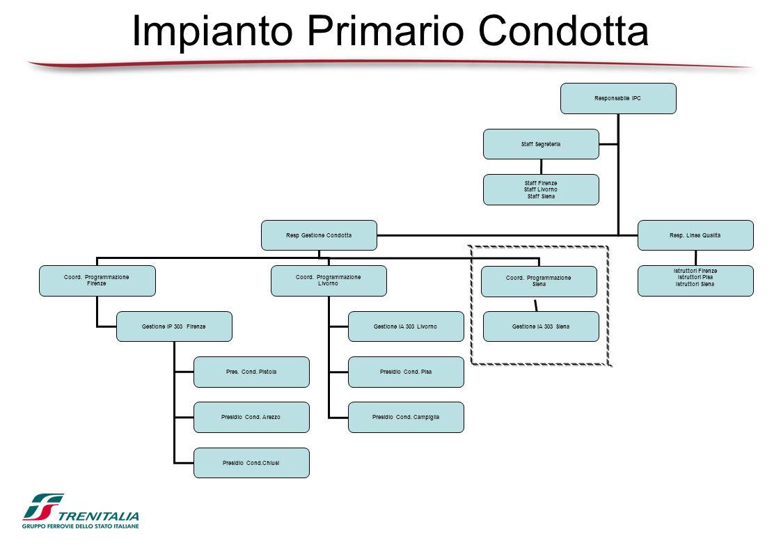 Impianto Primario Condotta Responsabile IPC Resp Gestione CondottaResp. Linea Qualità Staff Segreteria Staff Firenze Staff Livorno Staff Siena Istrutt