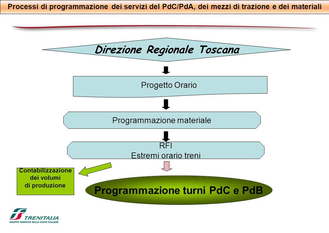 Processi di programmazione dei servizi del PdC/PdA, dei mezzi di trazione e dei materiali Direzione Regionale Toscana Programmazione materiale Progett
