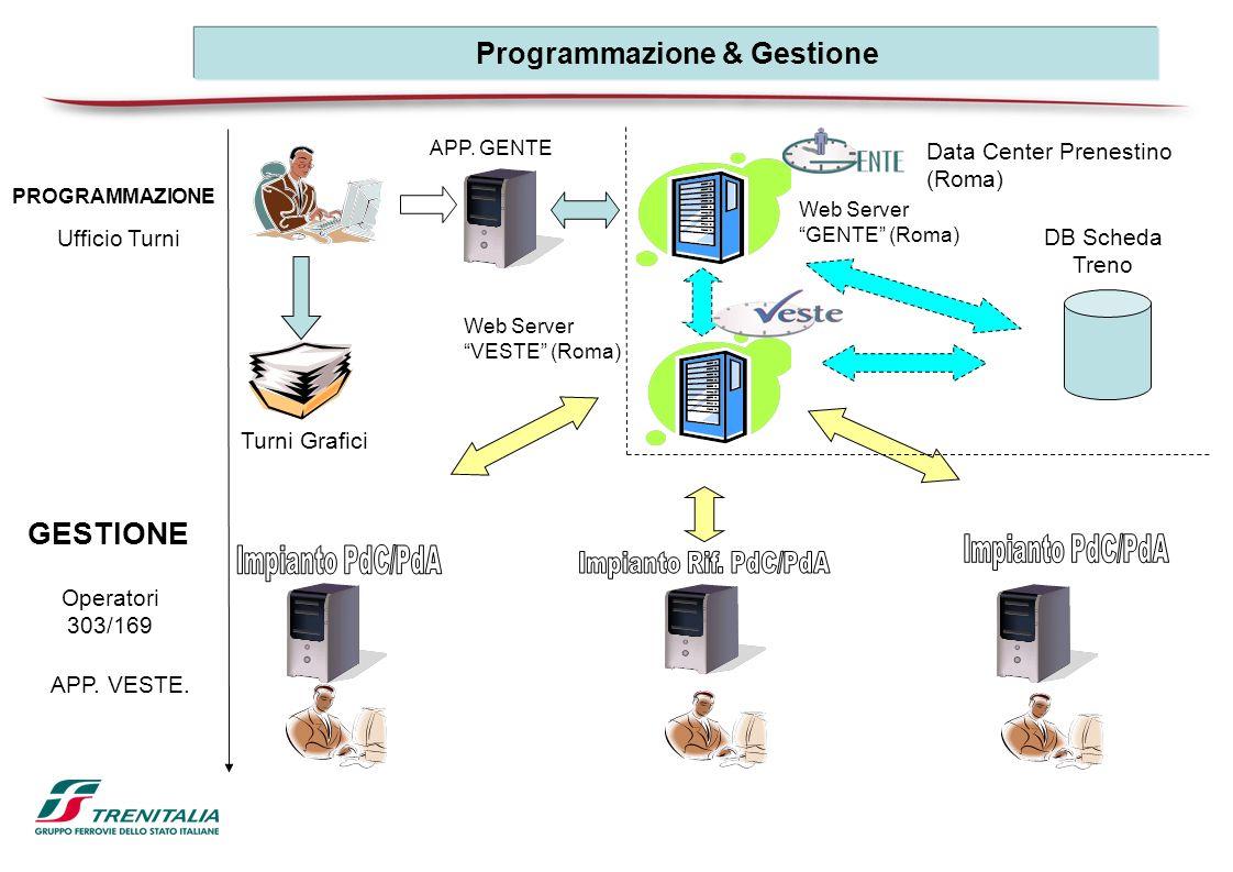 APP. GENTE APP. VESTE. Operatori 303/169 Web Server GENTE (Roma) Turni Grafici GESTIONE Ufficio Turni PROGRAMMAZIONE Web Server VESTE (Roma) DB Scheda